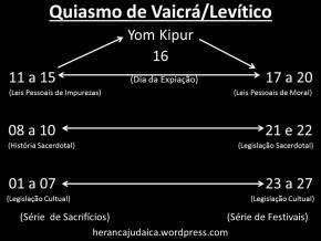 quiasmo-levc3adtico